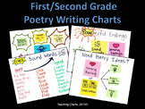 First/Second Grade Poetry Writing Anchor Charts (Lucy Calk