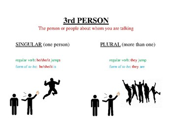 First, Second, Third Person Present Tense Charts
