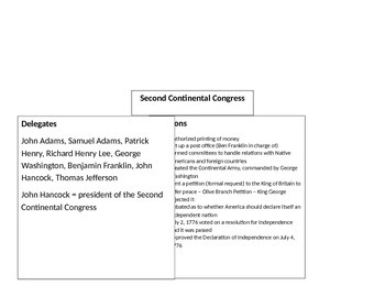 First and Second Continental Congress Notes
