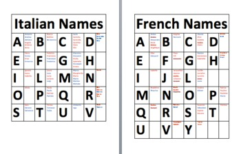 First names in Italian, French, Spanish, German