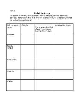 Fish Lifestyles Worksheet