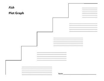 Fish Plot Graph - Gregory Mone