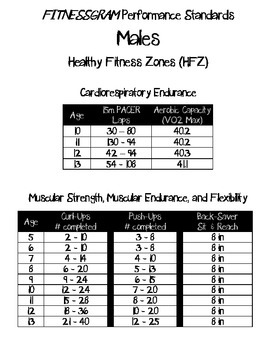 Fitnessgram Healthy Zones for Boys and Girls