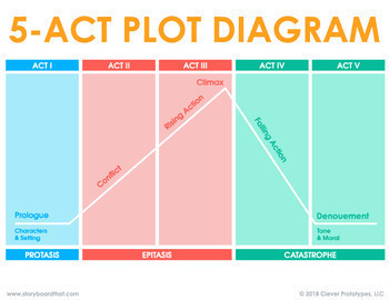 Five Act Play Narrative Structure - 5 Act Dramatic Structure Classroom Poster
