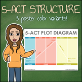 Five Act Play Narrative Structure - 5 Act Dramatic Structu