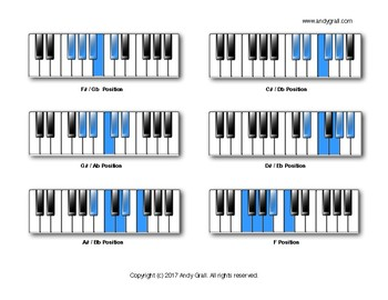 Five Finger Positions on Piano