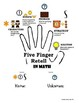 Five Finger Retell in Math (Annotate the Text in Math Word Problems)