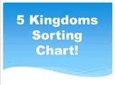 Five Kingdoms Sorting Chart!