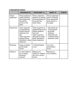 Three paragraph essay rubric