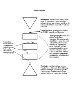 structure essay diagram