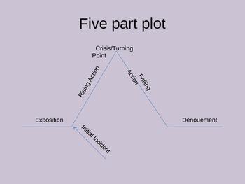 Five Part Plot PPT