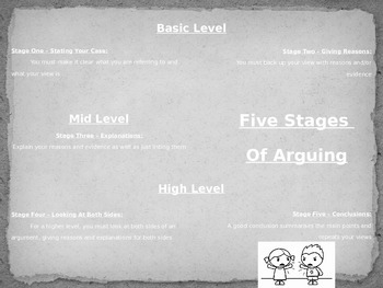 Five Stages Of Arguing/Debating