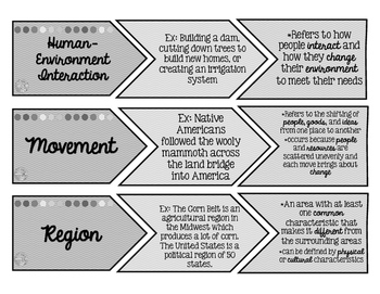 Five Themes of Geography Vocabulary Matching Activity - Bright Chevron