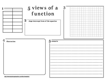 5 Views of a Function Template