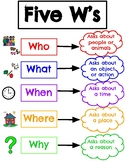 Five W's Poster