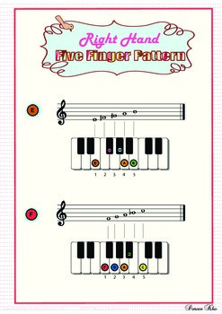 Five finger pattern_treble clef