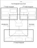Five-paragraph Essay Chart -  by Dan Jones C.R.P