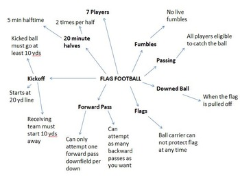 Flag Football Unit
