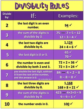 Flash Cards - Factors and Multiples from 1 to 100 (CCSS 4.OA.B.4)