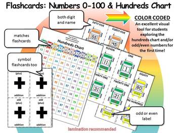 FLASHCARDS: Numbers 0 to 100 - Matching Hundreds Chart