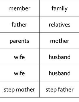 Flashcards Así Se Dice Level 1 Chapter 2 - La Familia y La Casa