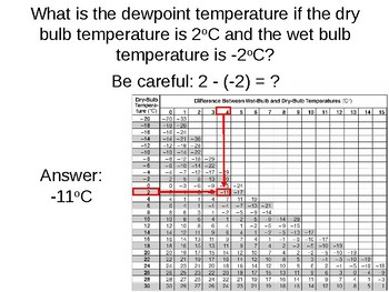 Earth Science Reference Table Flashcards- Dewpoint