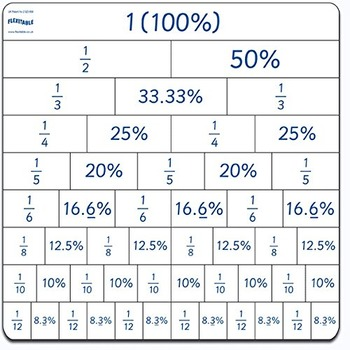Flexitable -FRACTION, PERCENTAGE & DECIMALS Grid & CD