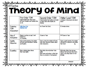 Perspective Taking, Theory of Mind, Social Cognition