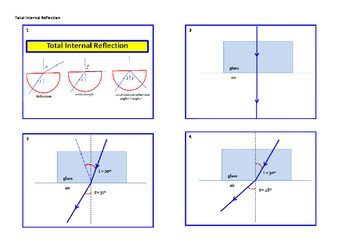 Flip book-Total Internal Reflection
