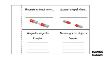 Flipbook forces, magnets and gravity