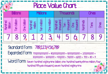 Floral Place Value Chart to Billions + Word Form, Expanded Form