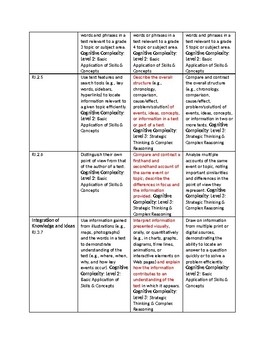 Florida ELA Standards Progression (Intermediate)