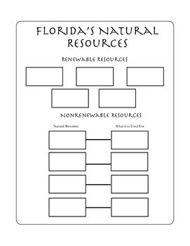 Florida's Natural Resources Interactive Notebook Graphic Organizer