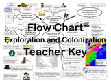Flow Chart: Exploration and Colonization