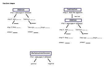 Flow Chart-Integer Operations