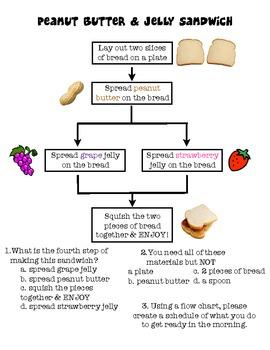flowchart how to make a sandwich
