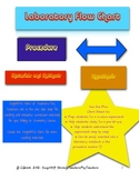 Flow Chart Procedure for Science Experiments