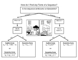 Flow Chart for Arithmetic and Geometric Sequences