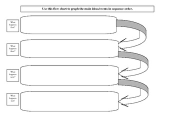 Flow Chart for Sequencing
