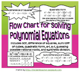 Flow Chart for Solving Polynomial Equations (Graphic Organizer)