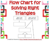 Flow Chart for Solving Right Triangles (Graphic Organizer)