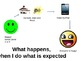 Flow Chart of Consequences for Getting Upset and Doing what is Expected