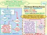 Flow Diagram of Essay-Writing: from Idea to Word Level with feedback loops