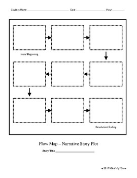Flow Map for Plot Events