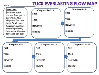 Tuck Everlasting Flow Map