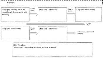 Flow/Sequence/Procedural Text Map
