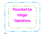 Flowchart: Steps for integer operations.