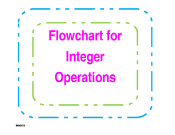 Flowchart: Steps for integer operations.