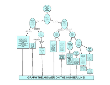 Flowchart for Solving One-Step Equations and Inequalities