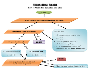 Flowchart for Writing Linear Equations